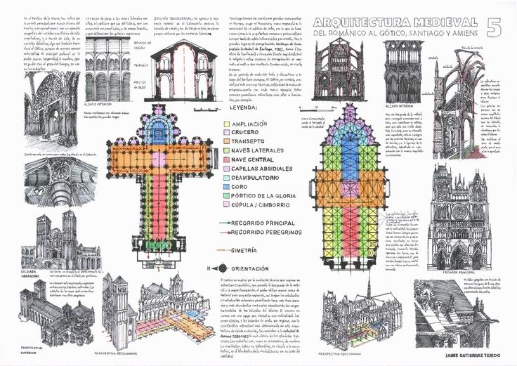 Arq. Romanica y Gotica http://2.bp.blogspot.com/-Q50VvjCEbQU/TwtidhZpX8I/AAAAAAAAAbM/TDmUXCOpKnU/s1600/practica+5+wiki.jpg