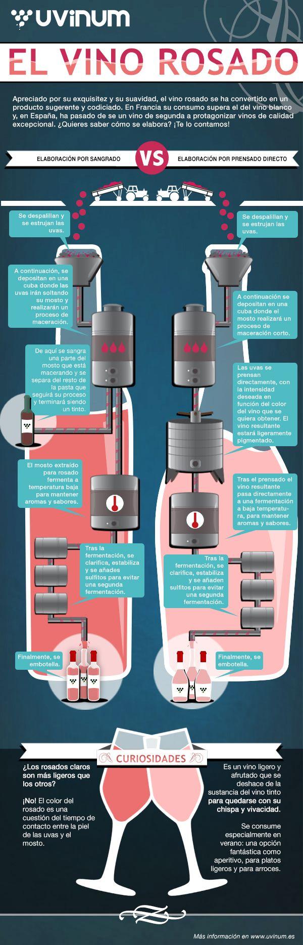 La elaboración del vino rosado | Uvinum