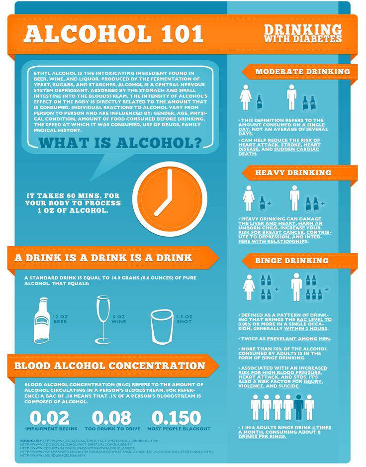 understanding the risks of alcohol abuse Health risks of alcohol abuse alcohol is the most popular drug in the world there is much to understand about the way alcohol damages every organ in the body.