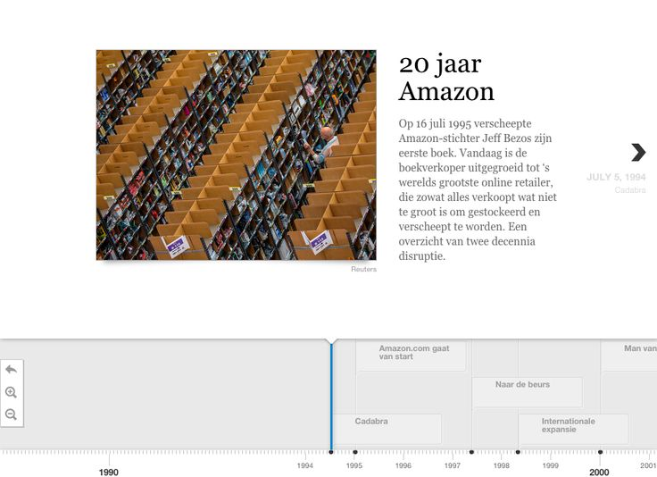Timeline on 20 years of Amazon