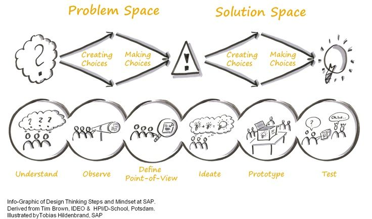 What's design thinking?  All about human-centered design.