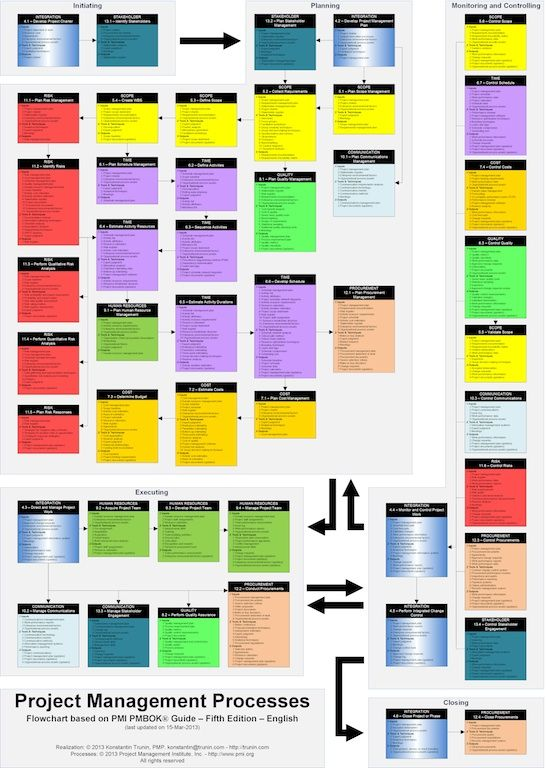 Блок-схема процессов Управления Проектом по PMI PMBOK 5. Все процессы на одной странице! - Выученные Уроки Управления