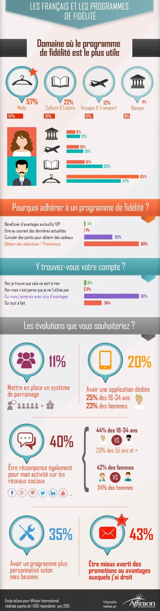 #reseauxsociaux Recevoir des informations claires sur les promotions et des offres personnalisées, tels sont les souhaits les plus affirmés des Français en matière de programme de fidélisation, selon le baromètre d'Affinion International.