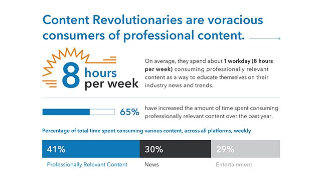 Content Revolutionaries are voracious consumers of professional content.