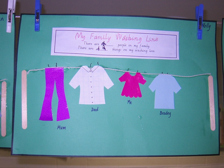 So cute - kids select appropriate clothing to represent family members followed by counting the number of pegs on the washing line.  Amazingly, lots of my girls suddenly had a baby in their family after seeing the little onesie my EA had cut out