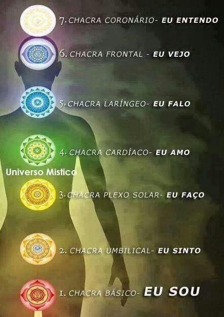 MEDITAÇÃO COM OS CHAKRAS - A descrição para cada chakra.
