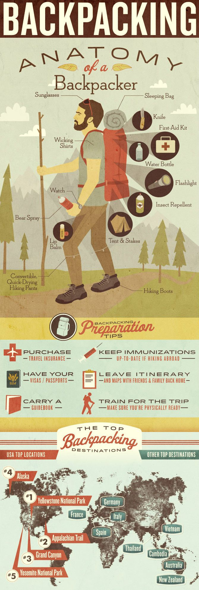 The Anatomy of a Backpacker  Source: HCCMIS  If you're planning on going on a backpacking trip anytime soon, you'll want to know what to bring and where to go. This cool infographic lists all the things you'll want to include on your trip, how to prepare for your trip, and where to go on your trip.