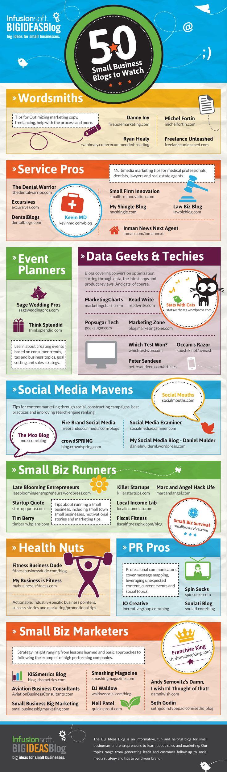 50 Best Small Business Blogs To Follow  http://www.digitalinformationworld.com/2013/08/50-best-small-business-blogs-to-follow.html  #Top50 #SmallBusiness #BlogToFollow