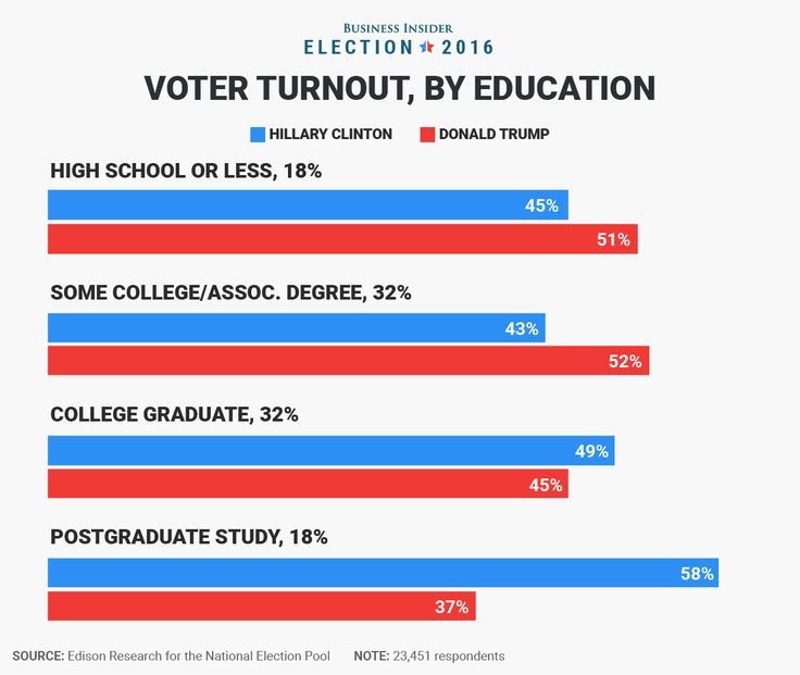 While polling before Election Day showed that voters with less education were flocking to Trump — which shows in the exit polls — he still saw a good amount of support from voters with higher education.