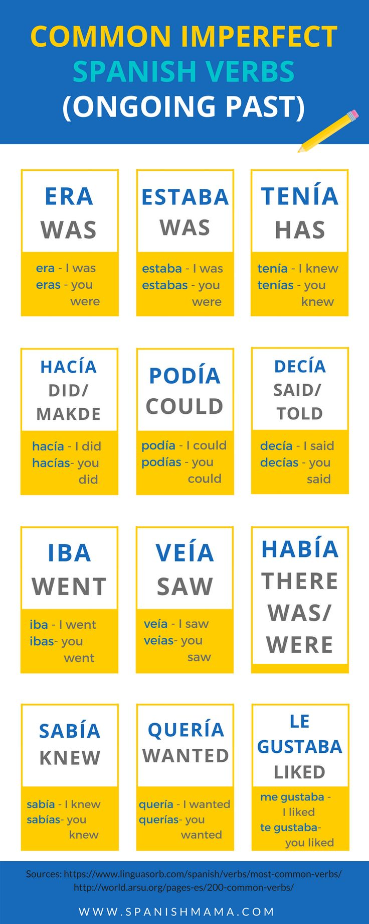 Highfrequency verbs in the Spanish imperfect these are