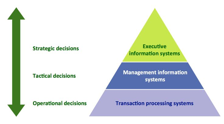 information systems types essay One of the main reasons why we need information systems is because they improve efficiency, which can boost productivity they typically support data-intensive operations in business organizations, a well-designed information system can be the difference between profit and loss every organization.