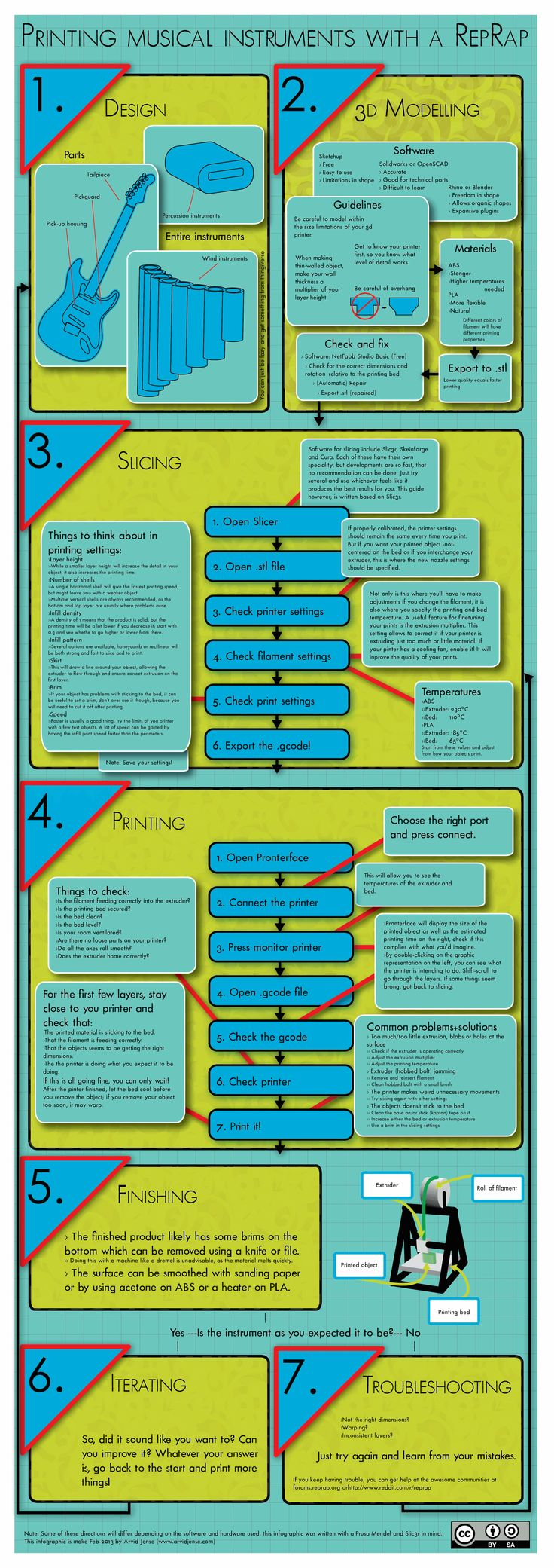 3ders.org - Infographic: step-by-step guide for 3D printing with a RepRap | 3D Printer News & 3D Printing News