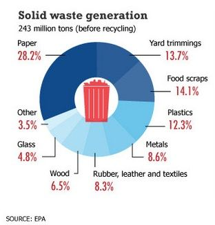 solid waste generation
