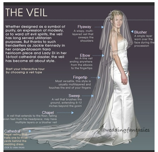 """Dont know which length veil to choose for your wedding day?? Check out our blog post """"The Ultimate Guide to Wedding Veil Lengths"""" and find out! http://www.classicveils.com/blogs/classic-veil-tidbits/10610841-the-ultimate-guide-to-wedding-veil-lengths"""