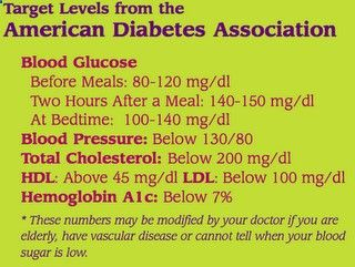 Target Levels from the American Diabetes Association Blood Glucose  Before Meals: 80-120 mg/dl  Two Hours After a Meal: 140-150 mg/dl  At Bedtime: 100-140 mg/dl Blood Pressure: Below 130/80 Total Cholesterol: Below 200 mg/dl HDL: Above 45 mg/dl LDL: Below 100 mg/dl Hemoglobin A1c: Below 7% -> These numbers may be modified by your doctor if you are elderly, have vascular disease or cannot tell when your blood sugar is low.