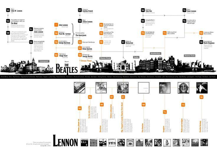 Linea De Tiempo Diseno Ii Gabriele Linea Sobre La Vida De Flickr History Draws Linea De Tiempo Zeitleiste Zeitleiste Design Architektur Diagramme