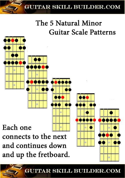 "photograph regarding Printable Guitar Scales identify 2019çš""Printable Guitar Organic and natural Tiny Scale Chart Guitar"
