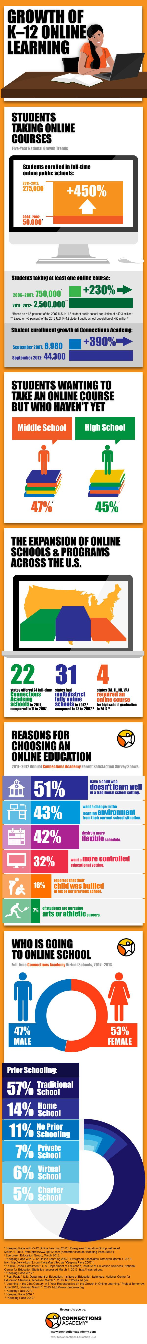 Growth of K-12 Online Learning in the U.S. and at Connections Academy #infographic #virtualschool