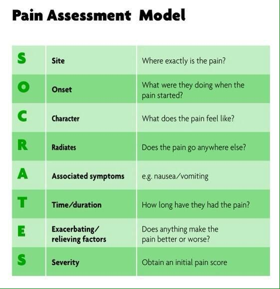 pain assessment tools for nurses - Google Search