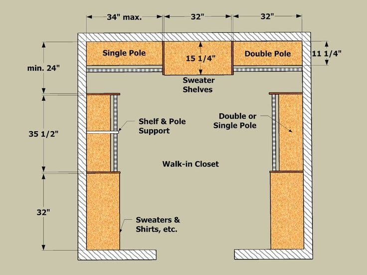 Walk In Close Help - Good info on dimensions for shelves and rods