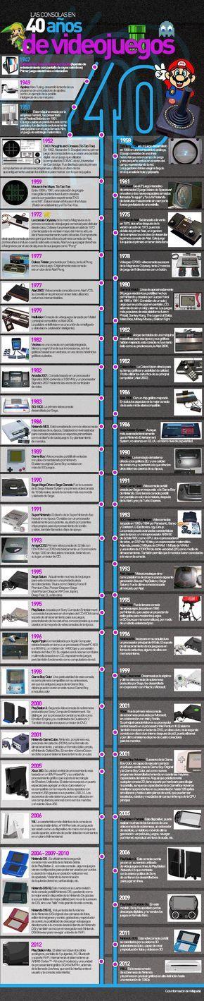 Hace exactamente 40 años, en mayo de 1972, la compañía Magnavox hizo llegar por primera vez a miles de hogares una consola de videojuegos