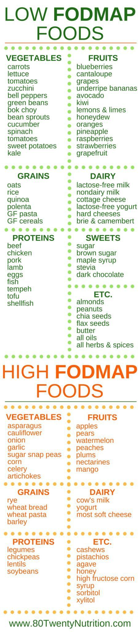Wondering what to eat on the Low FODMAP Diet? Here's your guide! Click through to the blog post for everything you need to know about FODMAPs, including whether or not you need to follow the Low FODMAP Diet!