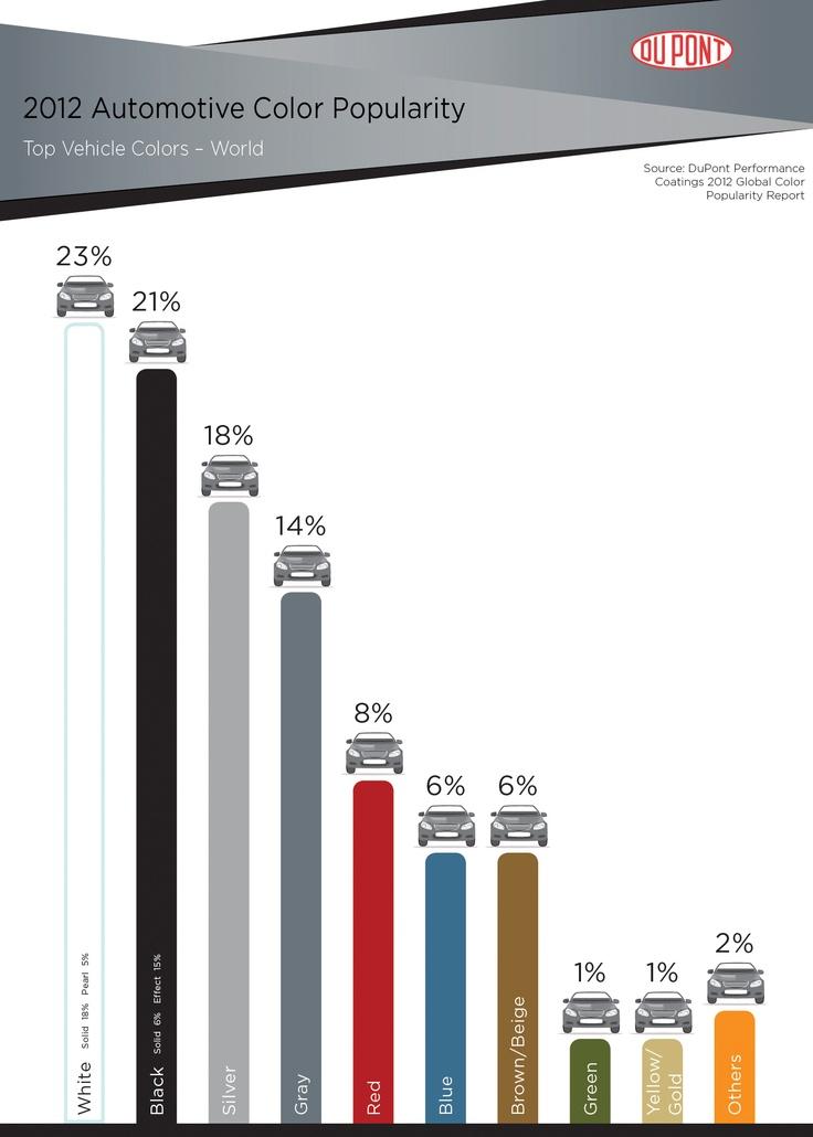 23 best Automotive trends images on Pinterest | Color boards, Colour ...