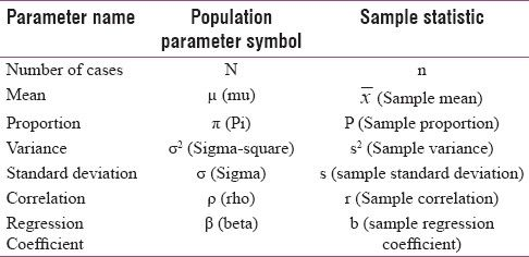 Table 1: Symbols of Population Parameter and their Corresponding Sample Statistic
