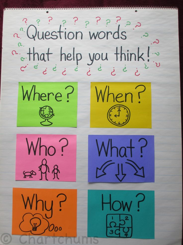 This is a finished concept chart of question words. The visuals help show what each word is asking.