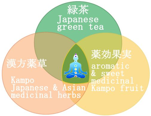 Herbs for weight loss The Marriage of Kampo Medicinal Herbs & Kyushu Island Green Tea helps you to Lose Weight & Detox. It also helps Keep you Young. Weight loss, Detox & Anti-Aging Diet Tea  for Pleasure & Japanese Phytotherapy #HowToGetRidOfOilySkin