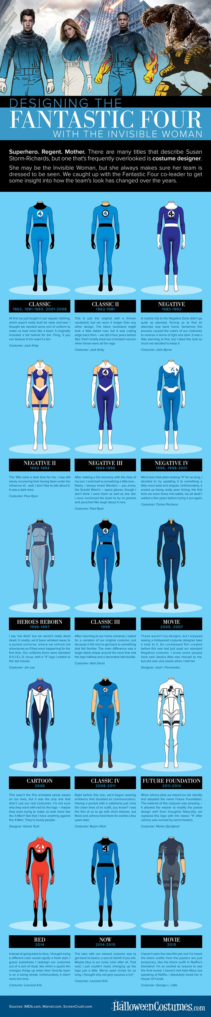 Fantastic Four Costume Evolution Infographic