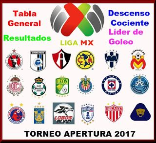 Blog de palma2mex : LIGA MX - Resultados,Tabla General, Descenso y Líd...