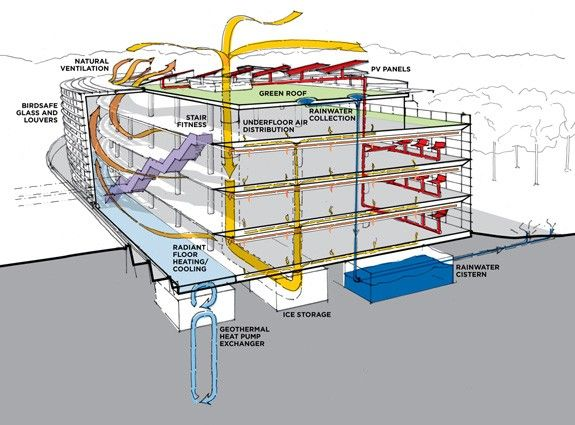 9e0c57656a6b84b1d4f96ff62f3c6625 building systems concept diagram building diagram cfi? looking in the windows to follow a diagram for building a house at soozxer.org