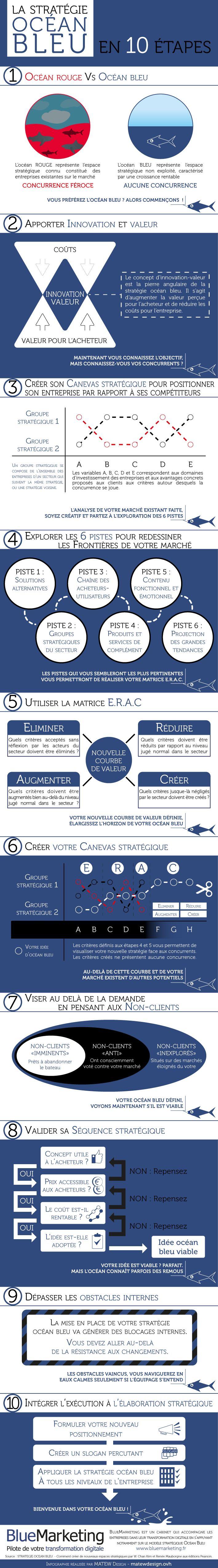 Infographie : la Stratégie Océan Bleu en 10 étapes - (Blue Ocean Strategy)