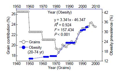 Stop blaming fats for making you fat, the obesity problem is in grains.