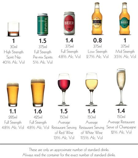 Standard drinks and the Australian Alcohol Guidelines - from drug info @ your library