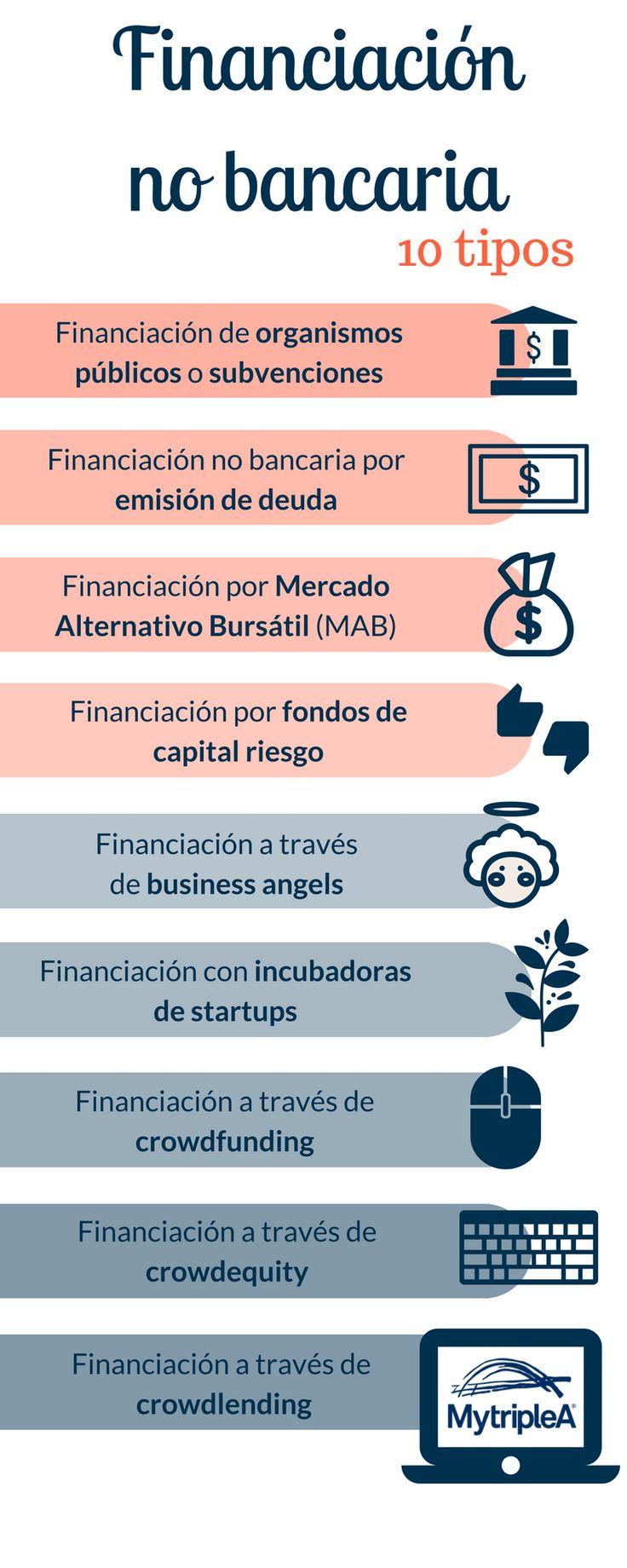 10 tipos de #financiación no bancaria. ¿Cuál es tu preferida? ¿se te ocurre alguna más? Haz clic en la #infografía para saber más