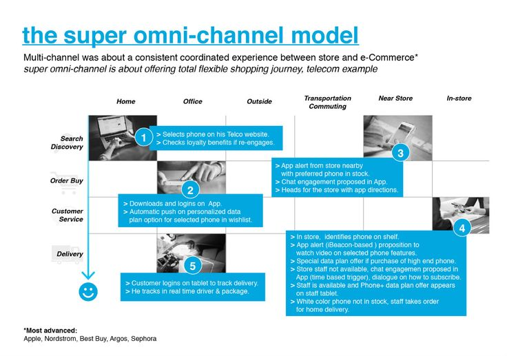 omni channel in retail - Google Search