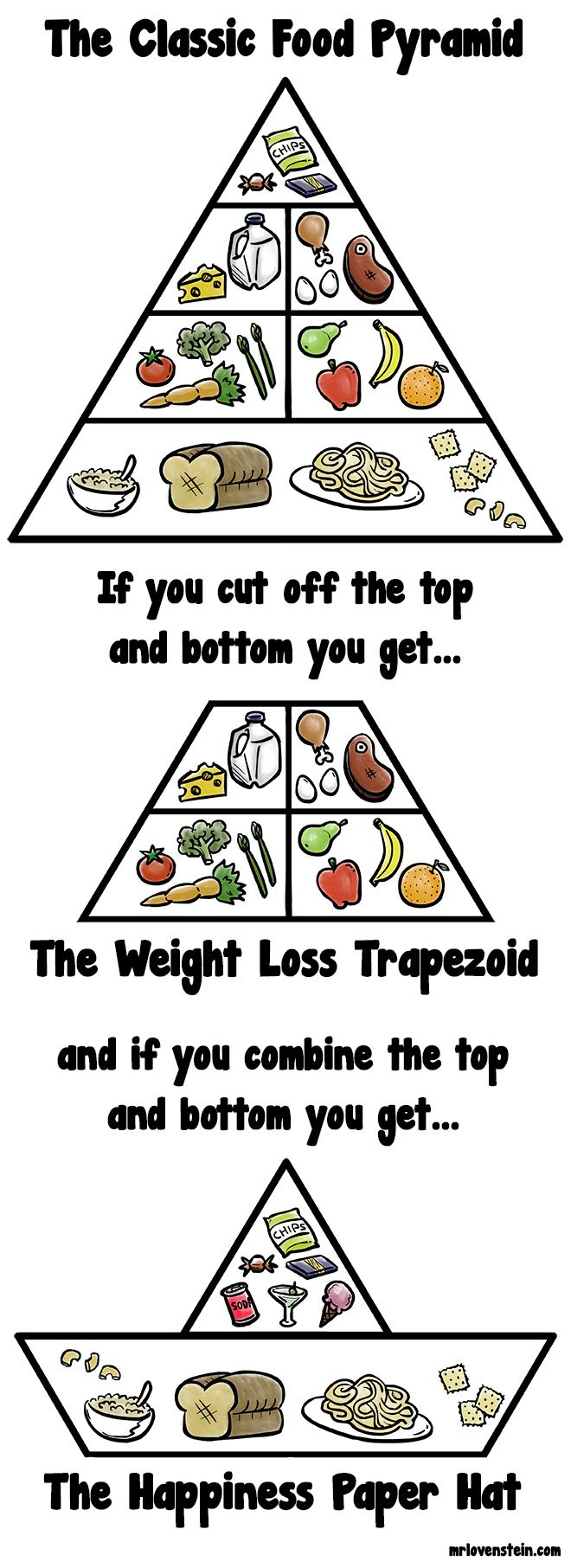 The various Food Pyramids.