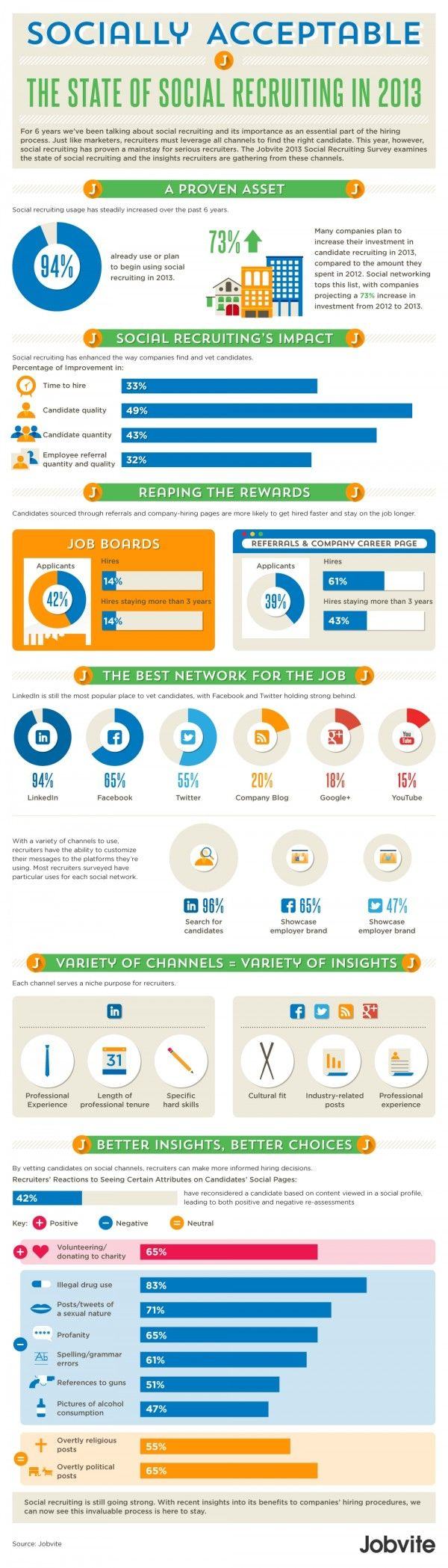 Social Hiring Still The Preferred Tool Of Recruiters Image 2013 Jobvite  Social Recruiting Survey Results