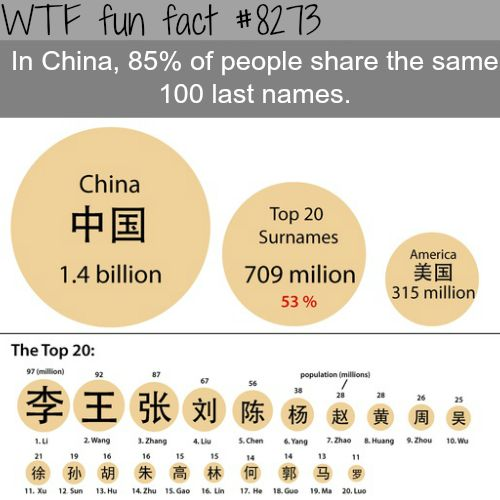 Almost all of China share the same 100 last names - WTF fun facts