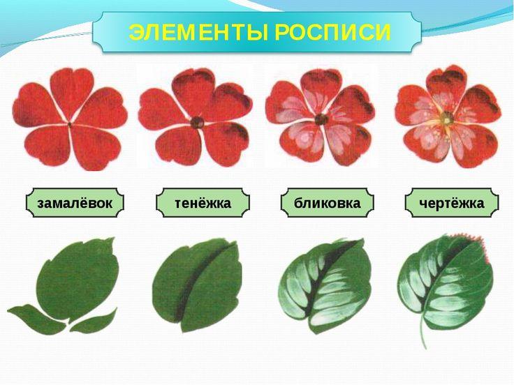 жостовская роспись уроки для начинающих: 15 тыс изображений найдено в Яндекс.Картинках
