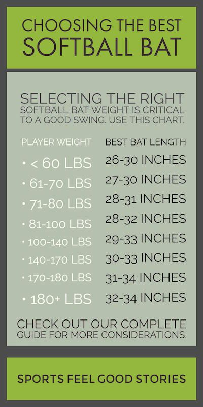 Selecting the Best Softball Bat Guide.  Youth Softball. Fastpitch.