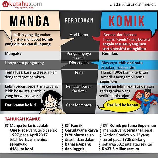 Meskipun kelihatannya sama, namun manga dan komik memiliki banyak perbedaan loh.  Kalau kamu lebih suka baca Manga atau Komik?  #akutahu #sekejaplebihcerdas #infographic #indonesia #jakarta #bali #bandung #yogyakarta #startup #startuplokal #positivevibes #branding #socialmedia #fakta #wow #manga #komik #anime