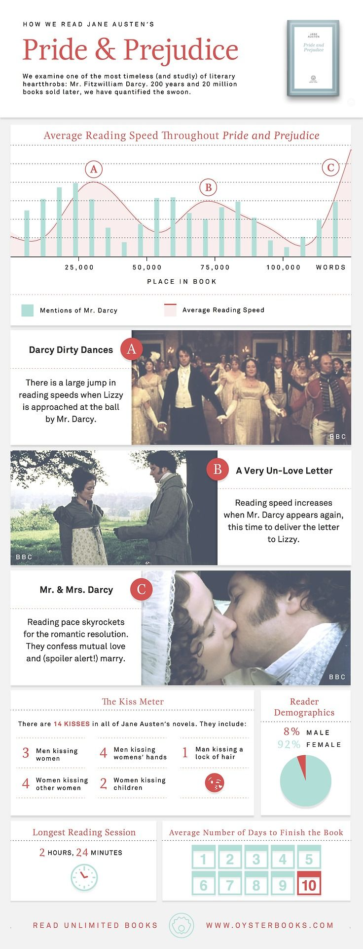 top ideas about pride and prejudice plot pride the data revealed three periods of especially speedy reading that correlate directly heightened moments in the plot and also perhaps predictably