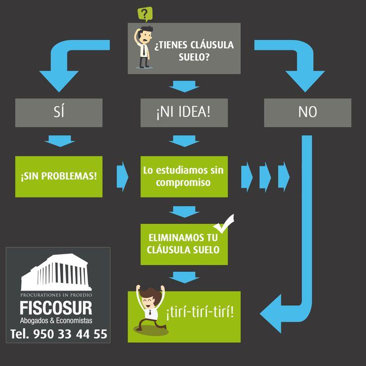 Diagrama de flujo para eliminar la #cláusulasuelo de tu hipoteca. ** 100% Garantizado **
