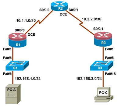 15 best ccna security lab manual with solutions images on pinterest ccna security lab securing the router for administrative access config router fandeluxe Choice Image