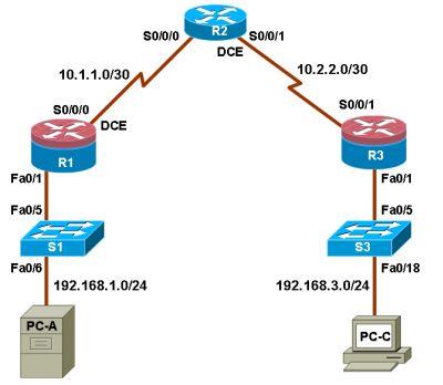ccna-security-lab-configuring-intrusion-prevention-system-ips-using-cu-sdm-top