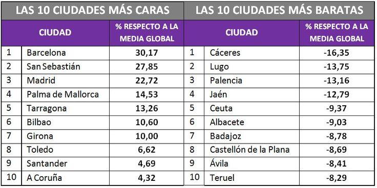 Ciudades mas caras (y baratas) para vivir en España 2015