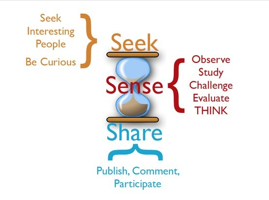 51 best Diagrams Social Media images on Pinterest | Learning, Social